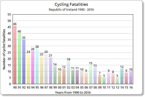 Fact Check: Are more cyclists than ever dying on Irish roads?