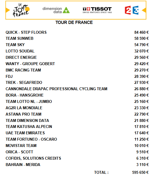 Prize money on Tour de France 2017 so far