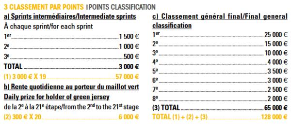 Tour de France 2018 final prize money
